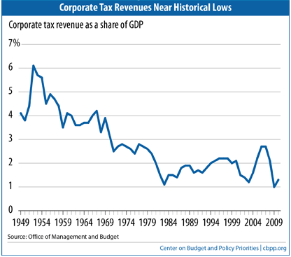 Corporate tax revenue USA