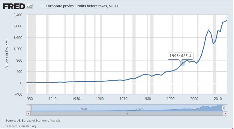 Profit pre oporez USA