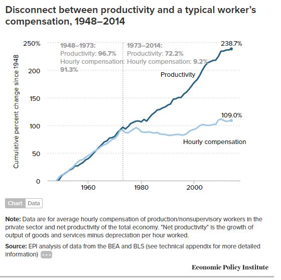 Produktivnost gap USA