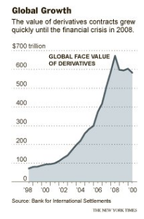 derivatives-bubble